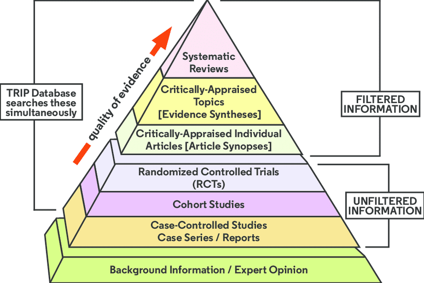 Evidence Based Pyramid Hierarchy