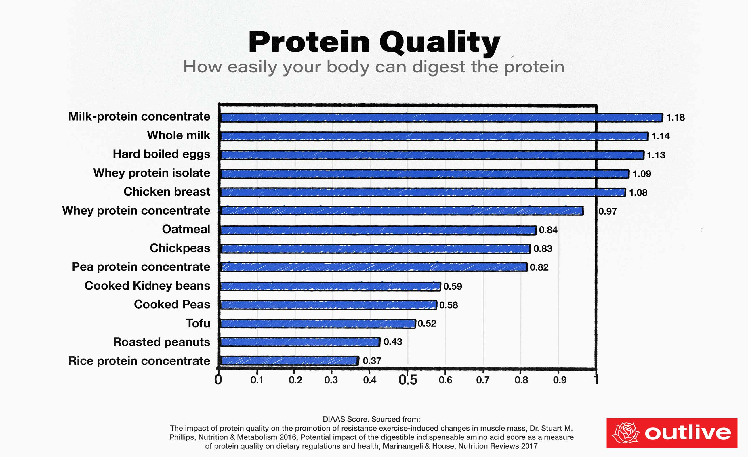 Protein Quality Score, Best Proteins