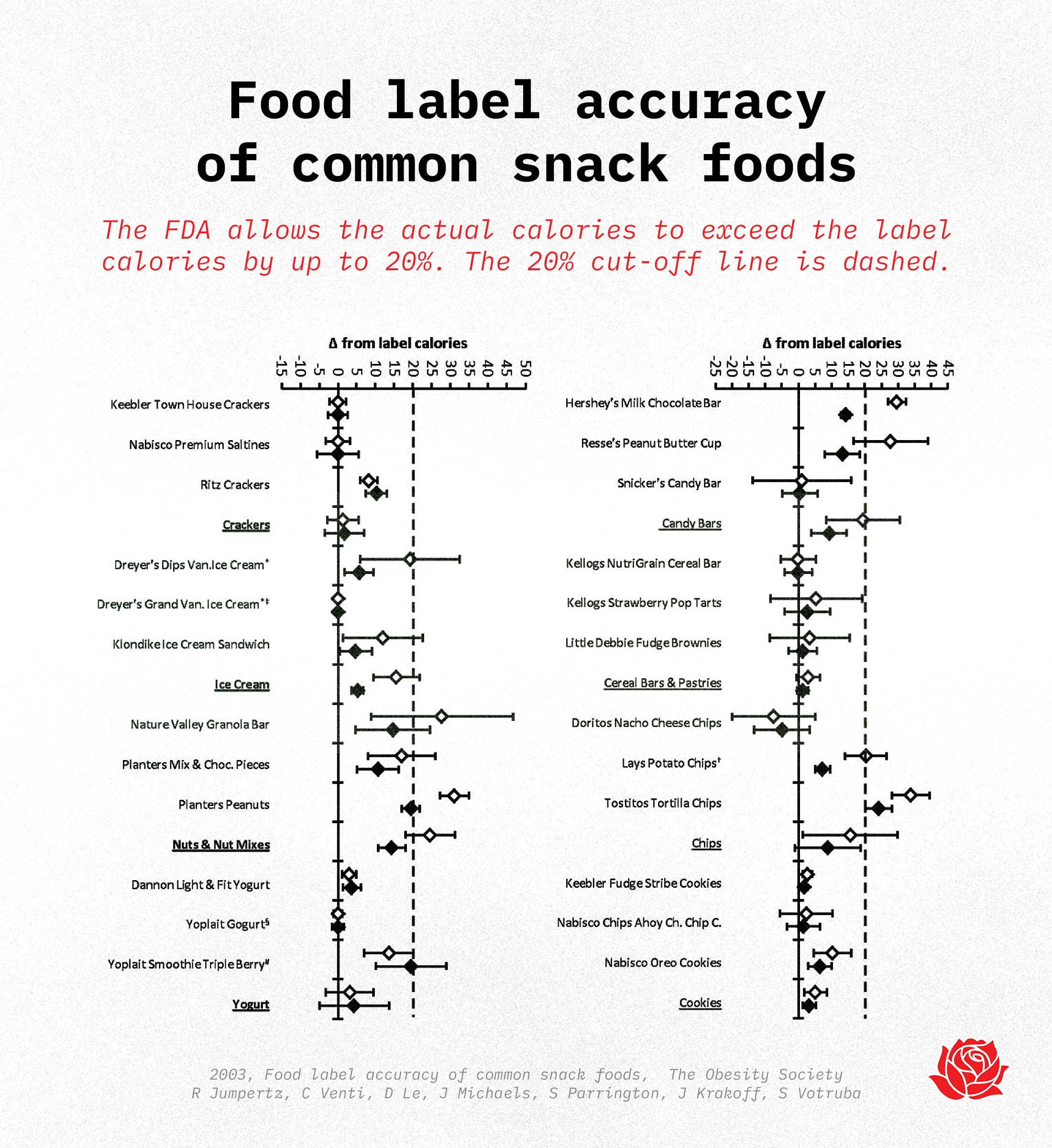 Food Label Calories—Are they accurate?